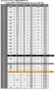 Acft Calculator Acft New Army Pt Test
