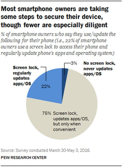 smartphone owners dont  steps  secure device