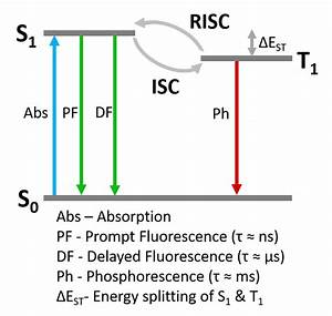 Identifying Thermally Activated Delayed Fluorescence  Tadf