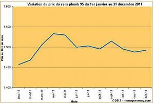 Sans Plomb 98 Prix : variation du prix du sans plomb 95 en france en 2011 ~ Medecine-chirurgie-esthetiques.com Avis de Voitures