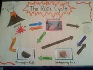 Rock Cycle Anchor Chart