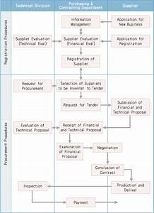 Flow Chart Of Standard Procurement Procedures