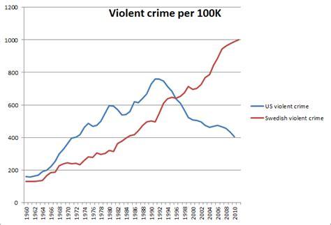 What is Sweden's historical violent crime rate vs. immigration rate? - Politics Stack Exchange