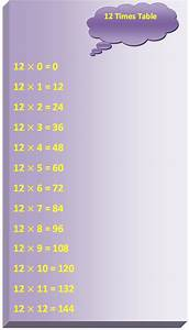 Multiplication Chart To 144 12 Times Table Multiplication Table Of 12 Read Twelve