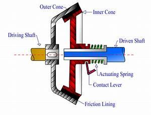 Cone Clutch  Principle  Working  Construction  Advantages