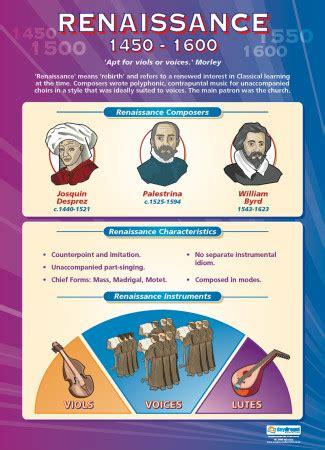 renaissance    educational school posters