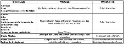 Pvc Boden Pflege by Fortelock Pvc Bodenbelag Reinigung Und Pflege