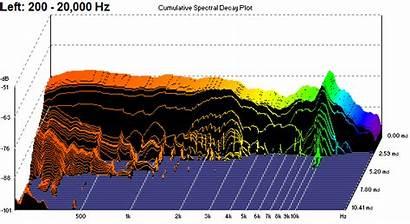 Pro Sennheiser Hd280 Response Frequency Follows Diffuse
