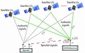 Global Navigation Satellite System  Gnss  Spoofing Attack Illustration