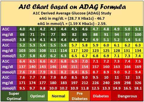ac blood sugar chart  adults
