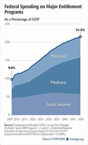 Medicare Eligibility Age Chart Entitlement Reform Should Precede Health Care Expansion