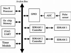 Block Diagram Of A Microprocessor System With An Adc And A