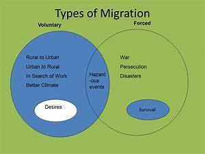 Migration Definition Geography