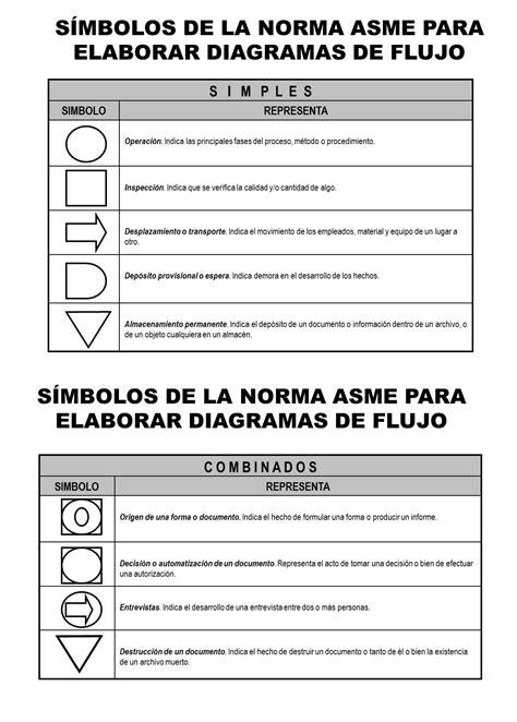 NORMAS ASME – SÍMBOLOS PARA ELABORAR DIAGRAMAS DE FLUJO