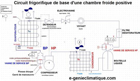 chambre frigorifique froid01 le circuit frigorifique de base dans une chambre