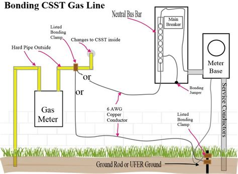 Florida Building Wiring Diagram by 48 Gas Pipe Bonding Regulations Bonding What Is Earth