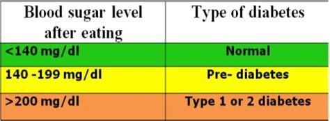 blood sugar levels  eating ranges