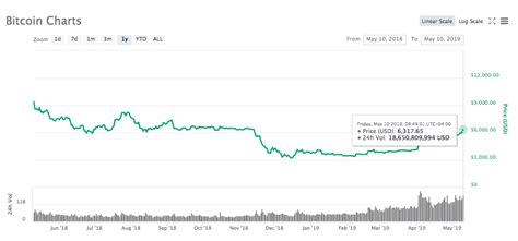 Bitcoin price today & history chart. Bitcoin Surges Above $6,300, Hits Dominance Records From December 2017