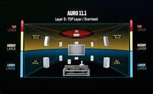 Image result for auro 3d speaker layout