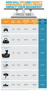 Usps Weight Rates Chart Will Dimensional Weight Pricing Impact Your Business Use