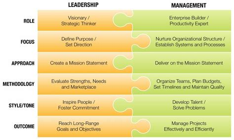 manage  lead  business  read examples