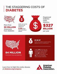 The Staggering Cost of Diabetes: American Diabetes ...
