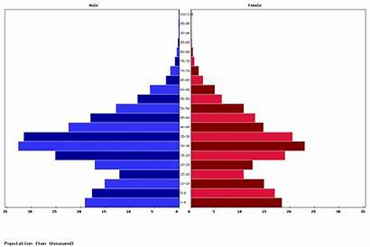 Kuwait Population Age Pyramid Chart Structure Livepopulation