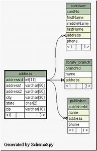 Programming Notes  Auto Generate Database Er  Diagram Mysql