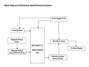 Accident Avoidance With Dynamic Speed Governor