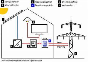 Photovoltaik Eigenverbrauch Berechnen : photovoltaik eco systec ~ Themetempest.com Abrechnung