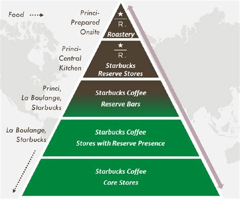 lets   starbucks growth strategy