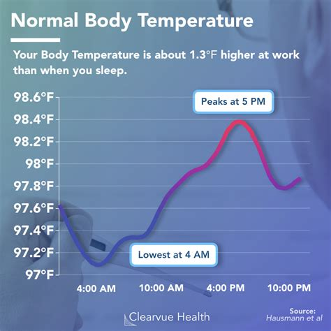 The Redefinition of Human Body Temperature, and How It ...