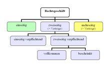 rechtsgeschaeft wikipedia