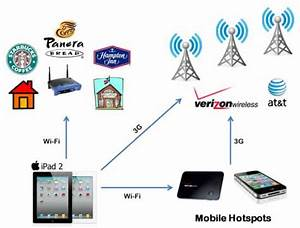 Deciding On A Mobile Device  3g  Wi