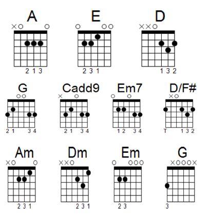 Basic chord guitar