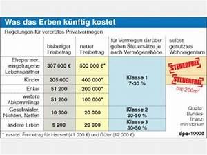 Erbschaftssteuer Freibetrag Neffe : erbschaftssteuer freibetrag neffe moderne konstruktion ~ Orissabook.com Haus und Dekorationen