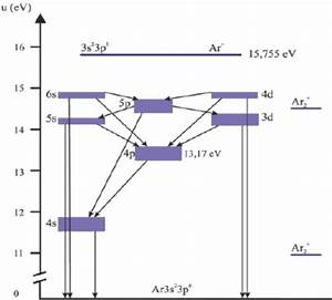Argon Energy Levels Diagram