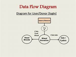 Blood Bank Management Information System