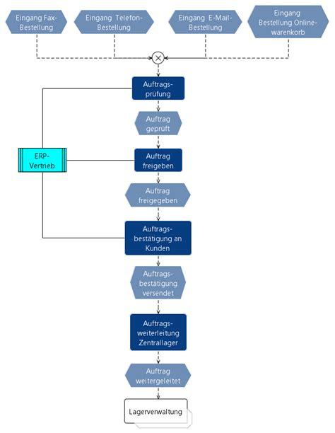 Auftragsabwicklung Wirtschaftsinformatik Wiki Kewee