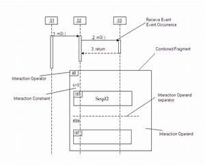 Seqd1  An Example Of Uml 2 0 Sequence Diagram