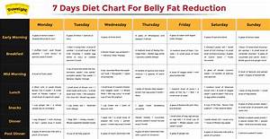 Low Carb Indian Diet Chart For Weight Loss South Indian Diet Plan During Pregnancy Diet Plan