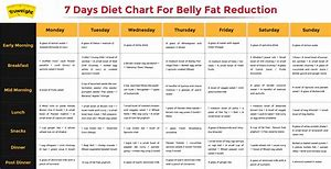 HD Wallpapers Diet Chart For Weight Loss Female India