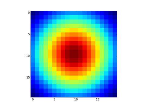 Numpy Tile 3d Array by Python Creating A 2d Histogram From A Numpy Matrix