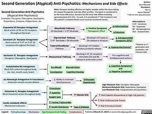 Second Generation Antipsychotics  Mechanisms And Side