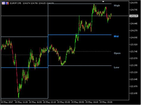 forex trading platforms with low deposit buy the piptick ohlc mt4 technical indicator for