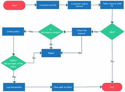 Flowchart Template Banking Examples Teller Diagram Templates