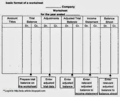 what is worksheet types of accounting worksheet