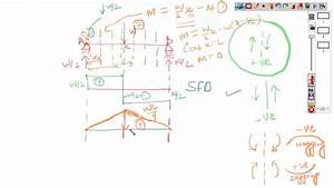 Civil Engineering Shear Force Diagram  Sfd  And Bending Moment Diagram  Bmd