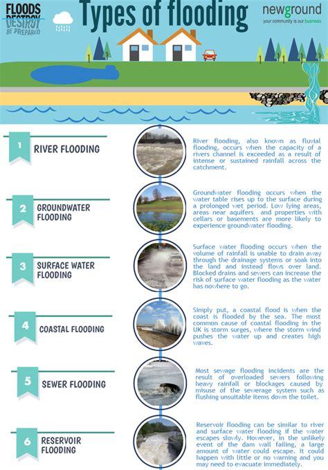 types of types of flooding newground