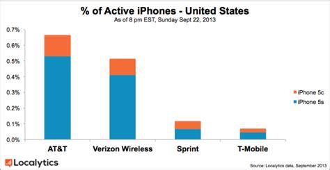 percentage iphone 5s pricier iphone 5s s popularity that of iphone 5c